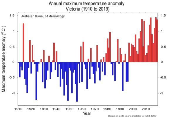 Maximum temperature anomaly Victoria