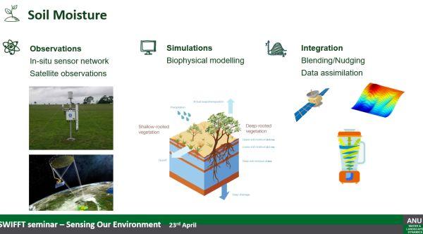 Siyuan Tian soil moisture from talk to SWIFFT 23 April 2020