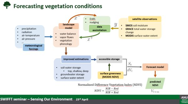 Siyuan Tian 2 vegetation condition from talk to SWIFFT 23 April 2020