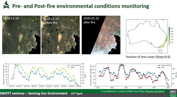 Siyuan Tian  drought conditions in talk to SWIFFT 23 April 2020