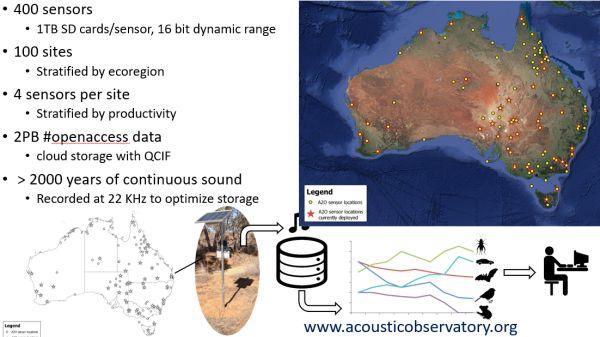 Watson 2 sensors across Australia in talk to SWIFFT 23 April 2020